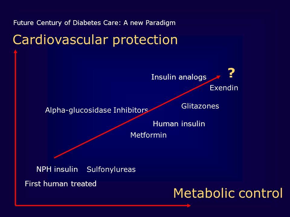Future Century of Diabetes Care: A new Paradigm Sulfonylureas Alpha-glucosidase Inhibitors Metformin Glitazones Human insulin Insulin analogs First human treated NPH insulin Exendin Cardiovascular protection Metabolic control ?