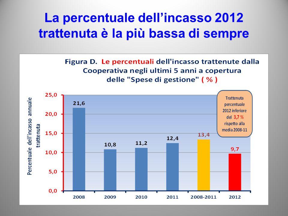 La percentuale dellincasso 2012 trattenuta è la più bassa di sempre