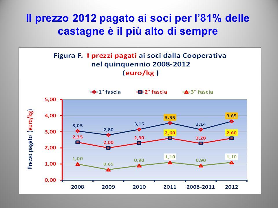 Il prezzo 2012 pagato ai soci per l81% delle castagne è il più alto di sempre