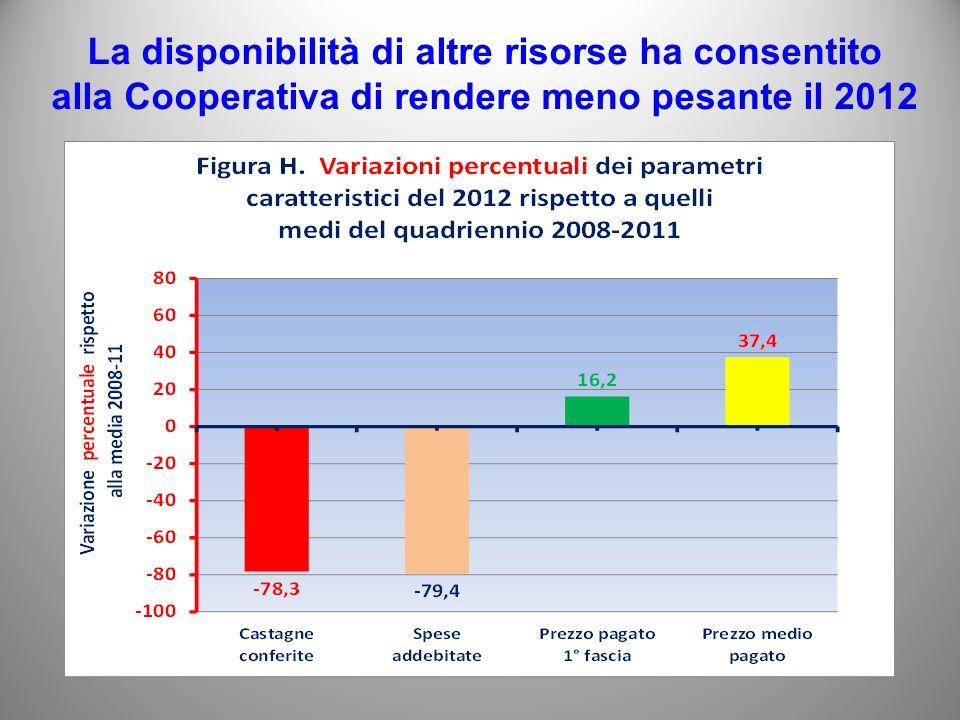 La disponibilità di altre risorse ha consentito alla Cooperativa di rendere meno pesante il 2012