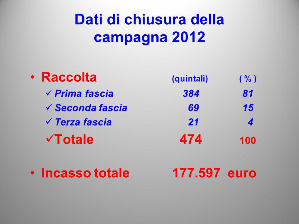 Dati di chiusura della campagna 2012 Raccolta (quintali)( % ) Prima fascia 384 81 Seconda fascia 69 15 Terza fascia 21 4 Totale474 100 Incasso totale 177.597 euro