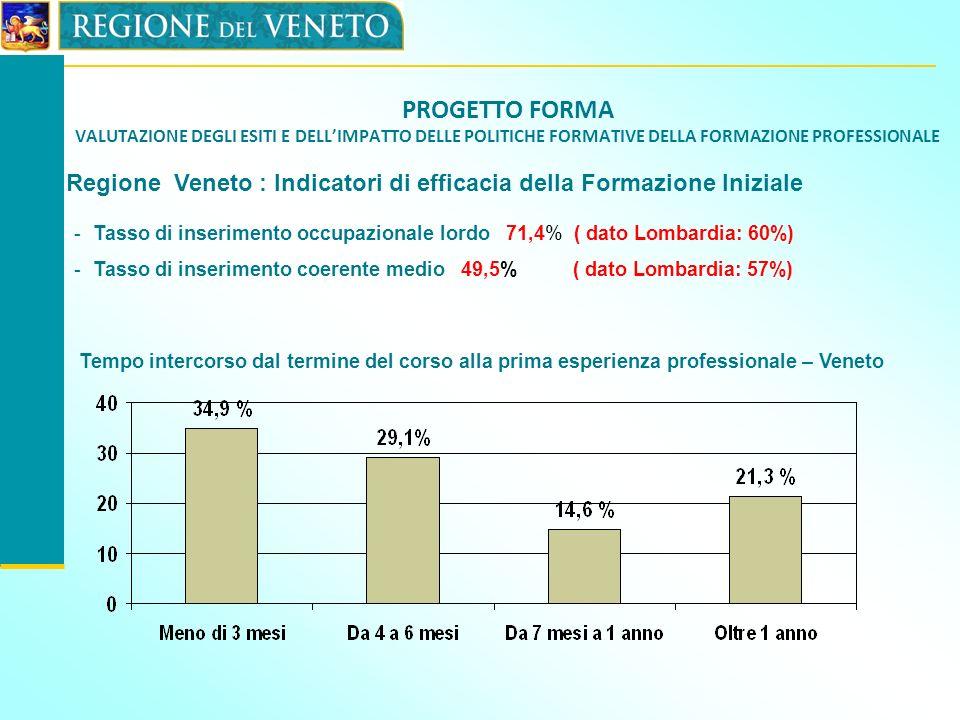 PROGETTO FORMA VALUTAZIONE DEGLI ESITI E DELLIMPATTO DELLE POLITICHE FORMATIVE DELLA FORMAZIONE PROFESSIONALE Regione Veneto : Indicatori di efficacia