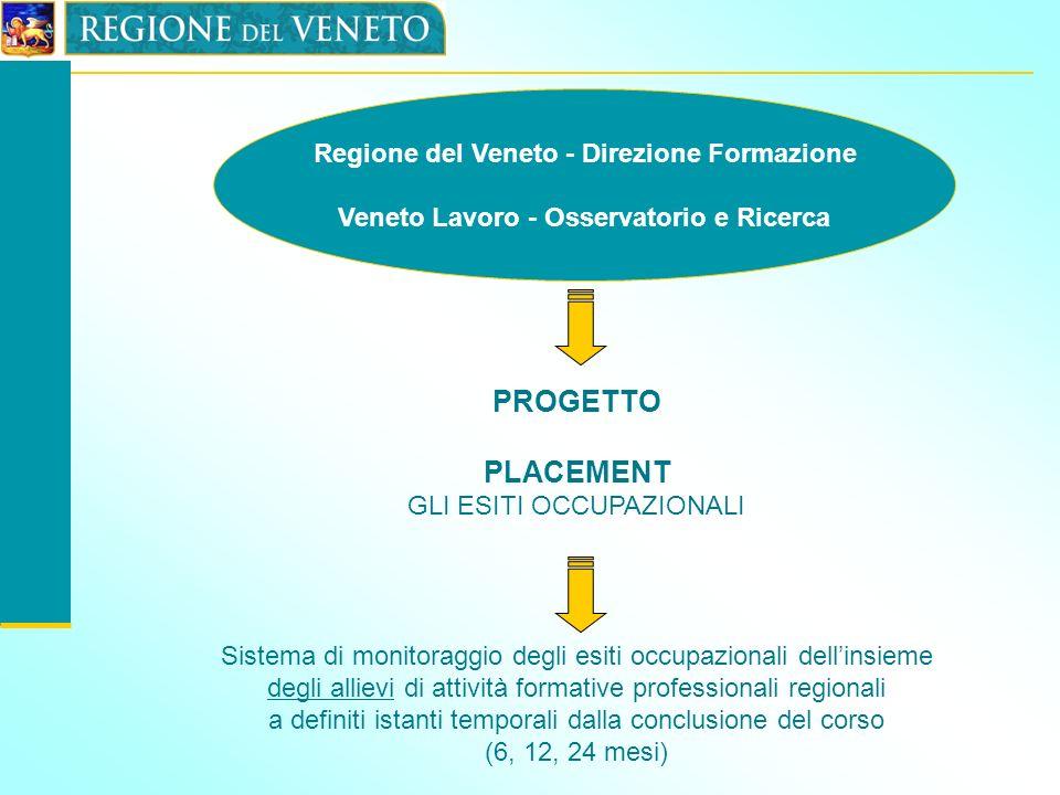 Regione del Veneto - Direzione Formazione Veneto Lavoro - Osservatorio e Ricerca PROGETTO PLACEMENT GLI ESITI OCCUPAZIONALI Sistema di monitoraggio de