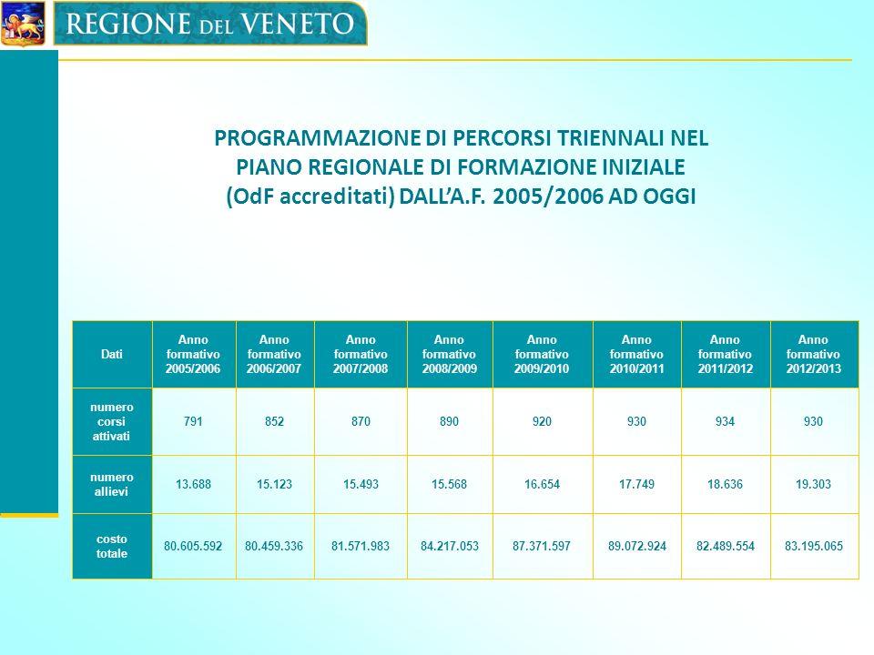 Dati Anno formativo 2005/2006 Anno formativo 2006/2007 Anno formativo 2007/2008 Anno formativo 2008/2009 Anno formativo 2009/2010 Anno formativo 2010/