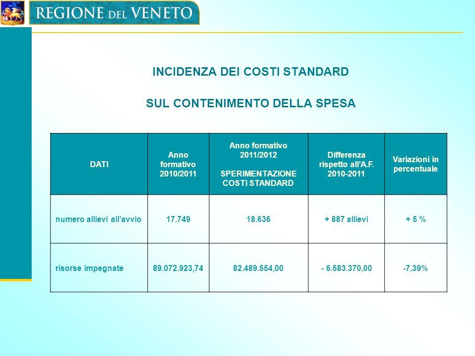 INCIDENZA DEI COSTI STANDARD SUL CONTENIMENTO DELLA SPESA DATI Anno formativo 2010/2011 Anno formativo 2011/2012 SPERIMENTAZIONE COSTI STANDARD Differ