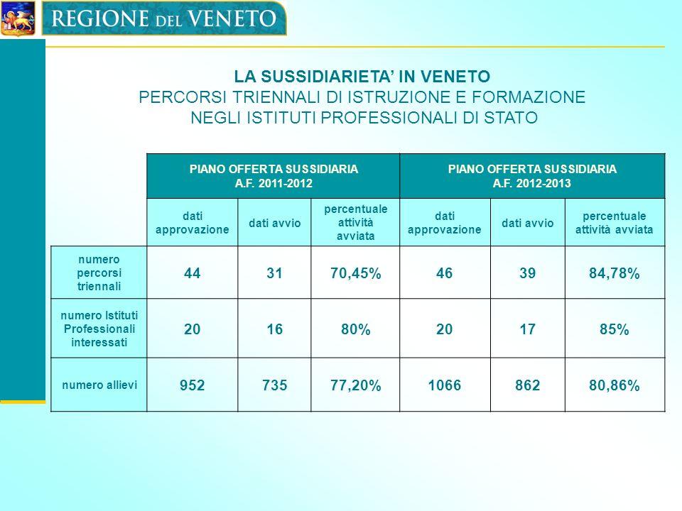 PIANO OFFERTA SUSSIDIARIA A.F. 2011-2012 PIANO OFFERTA SUSSIDIARIA A.F. 2012-2013 dati approvazione dati avvio percentuale attività avviata dati appro