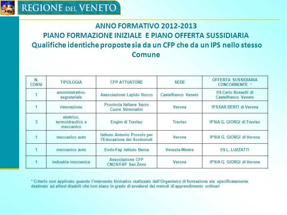 ANNO FORMATIVO 2012-2013 PIANO FORMAZIONE INIZIALE E PIANO OFFERTA SUSSIDIARIA Qualifiche identiche proposte sia da un CFP che da un IPS nello stesso