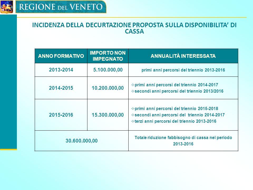 INCIDENZA DELLA DECURTAZIONE PROPOSTA SULLA DISPONIBILITA DI CASSA ANNO FORMATIVO IMPORTO NON IMPEGNATO ANNUALITÀ INTERESSATA 2013-20145.100.000,00 pr