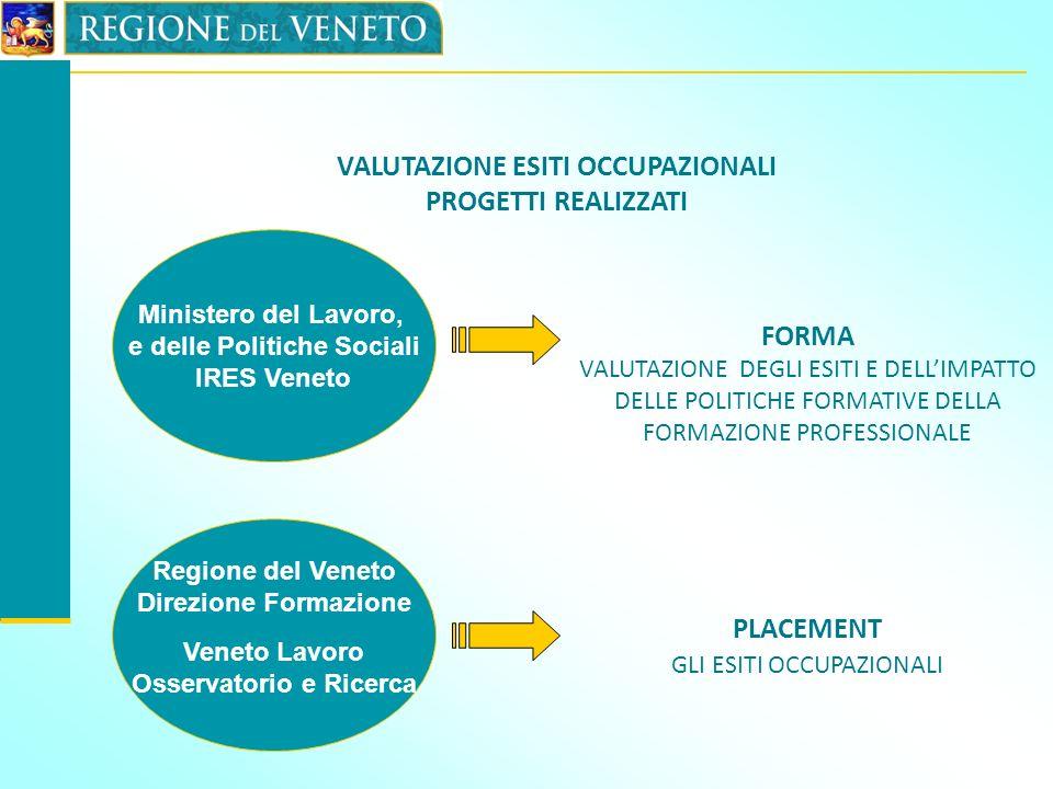 VALUTAZIONE ESITI OCCUPAZIONALI PROGETTI REALIZZATI Ministero del Lavoro, e delle Politiche Sociali IRES Veneto FORMA VALUTAZIONE DEGLI ESITI E DELLIM