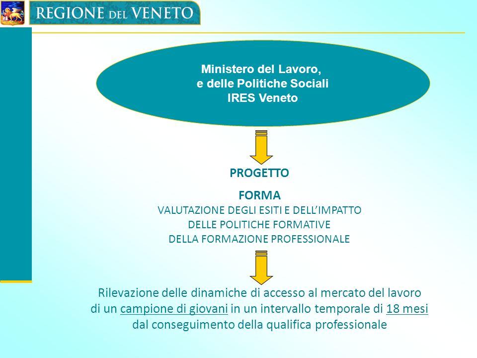 Ministero del Lavoro, e delle Politiche Sociali IRES Veneto PROGETTO FORMA VALUTAZIONE DEGLI ESITI E DELLIMPATTO DELLE POLITICHE FORMATIVE DELLA FORMA