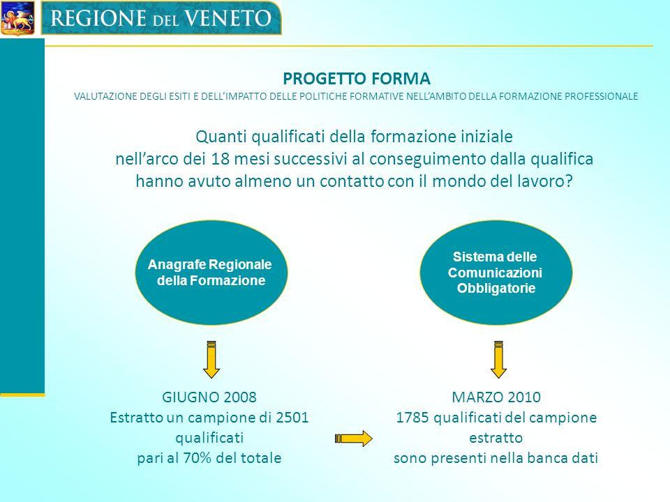 PROGETTO FORMA VALUTAZIONE DEGLI ESITI E DELLIMPATTO DELLE POLITICHE FORMATIVE DELLA FORMAZIONE PROFESSIONALE Regione Veneto : Indicatori di efficacia della Formazione Iniziale -Tasso di inserimento occupazionale lordo 71,4% ( dato Lombardia: 60%) -Tasso di inserimento coerente medio 49,5% ( dato Lombardia: 57%) Tempo intercorso dal termine del corso alla prima esperienza professionale – Veneto