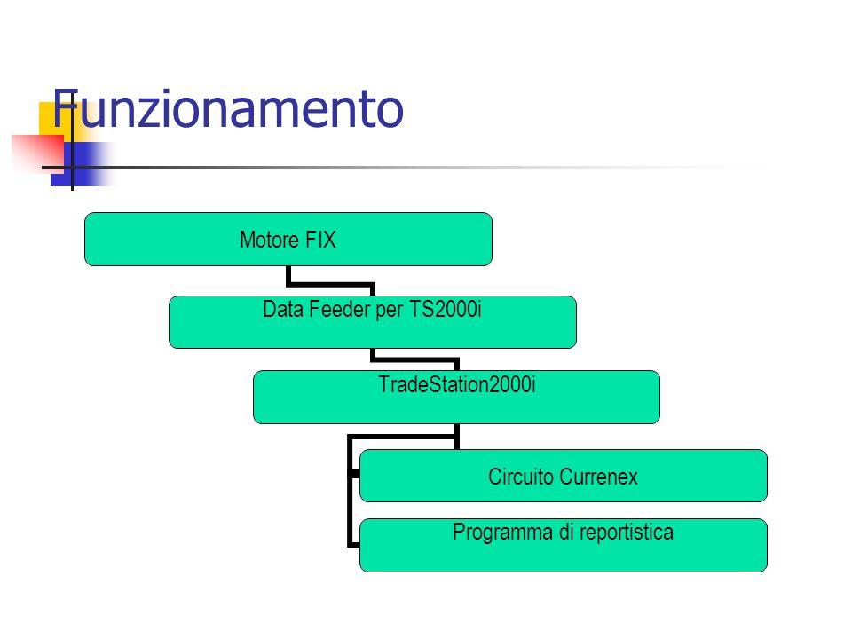 Funzionamento Motore FIX Data Feeder per TS2000i TradeStation2000i Circuito Currenex Programma di reportistica