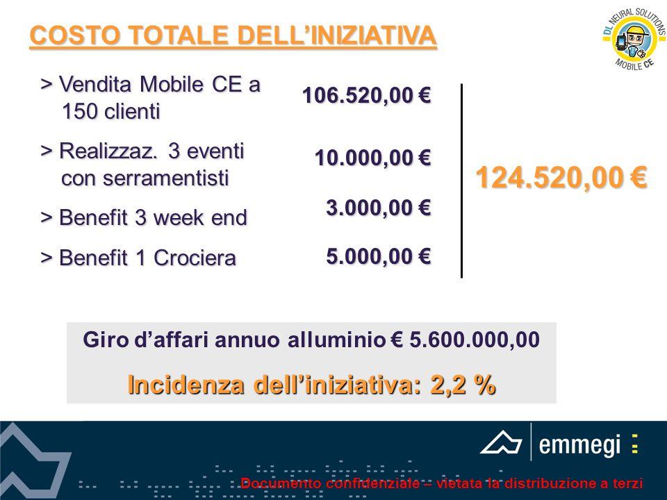 COSTO TOTALE DELLINIZIATIVA > Vendita Mobile CE a 150 clienti > Realizzaz. 3 eventi con serramentisti > Benefit 3 week end > Benefit 1 Crociera 106.52