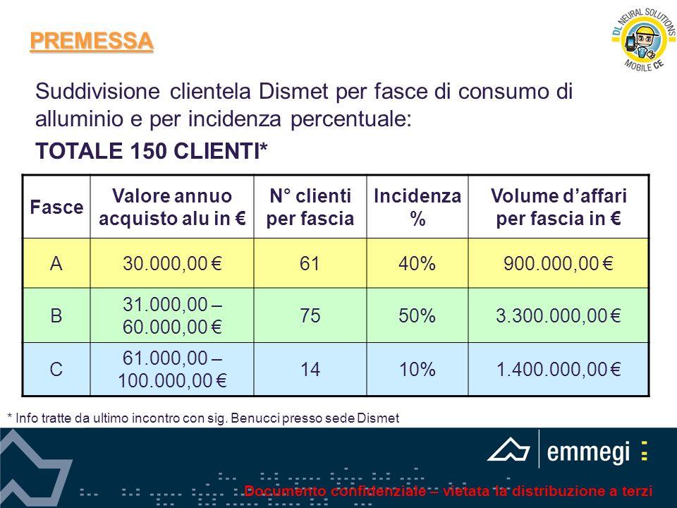 PREMESSA Fasce Valore annuo acquisto alu in N° clienti per fascia Incidenza % Volume daffari per fascia in A30.000,00 6140%900.000,00 B 31.000,00 – 60