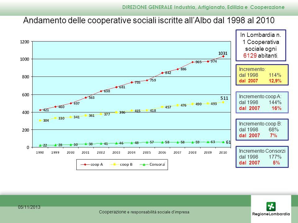 Compagine sociale al 31/12/2009 - percentuale soci volontari 10,00% 05/11/2013 % soci volontari Anno % 2003 10,52 2004 10,53 2005 10,60 2007 10,49 2008 10,28 2009 10,00 Cooperazione e responsabilità sociale d impresa DIREZIONE GENERALE Industria, Artigianato, Edilizia e Cooperazione Prov.