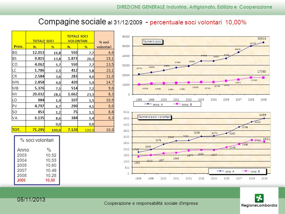 Occupati: cooperative tipo A n.49.991 - cooperative tipo B n.