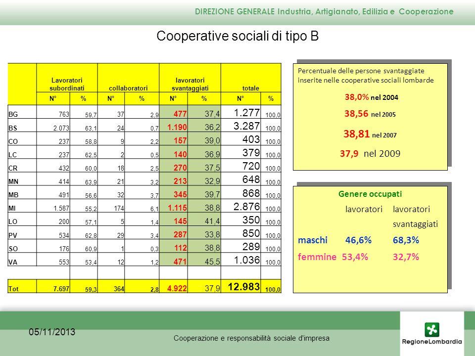 05/11/2013 nel 2009 - Persone svantaggiate n.4922 - media per cooperativa n.