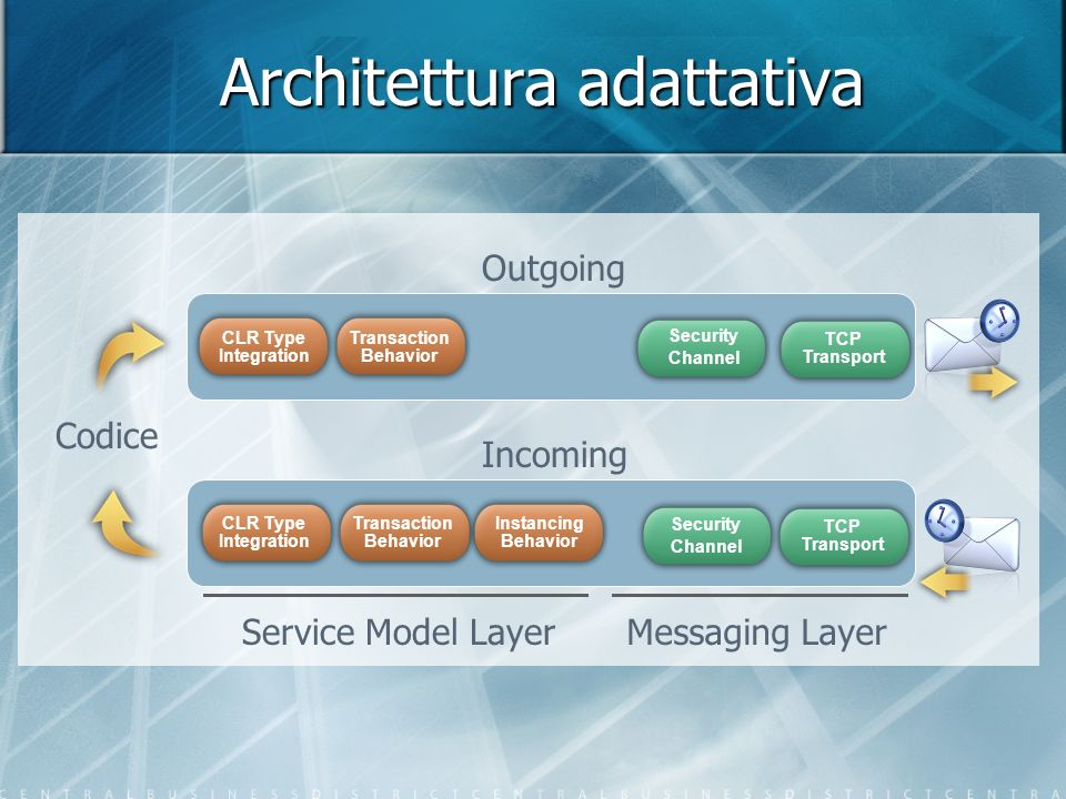 Architettura adattativa Codice Transaction Behavior CLR Type Integration Instancing Behavior Security Channel TCP Transport Security Channel TCP Trans