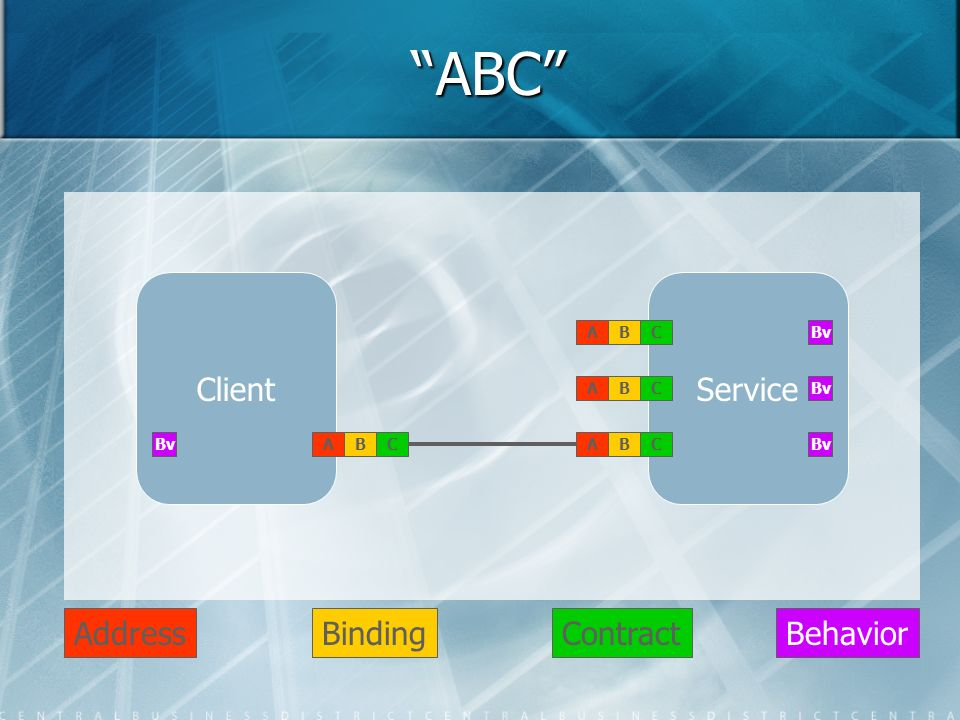 ABC ClientService ABCABCABCABC AddressBindingContract Bv Behavior Bv