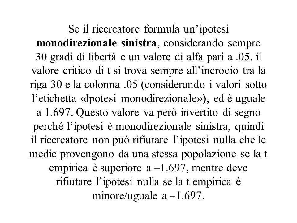 Se il ricercatore formula unipotesi monodirezionale sinistra, considerando sempre 30 gradi di libertà e un valore di alfa pari a.05, il valore critico