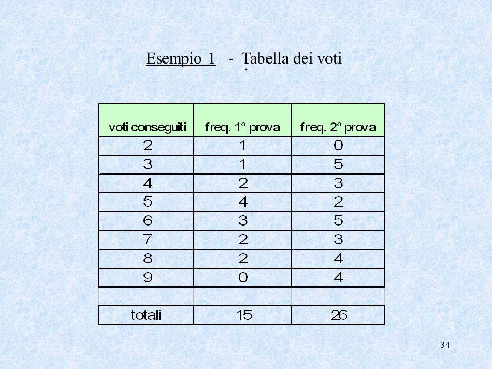 33 La Mediana La Mediana è una media di posizione, è uguale al valore che si trova al centro di una distribuzione ordinata in modo crescente (o decres