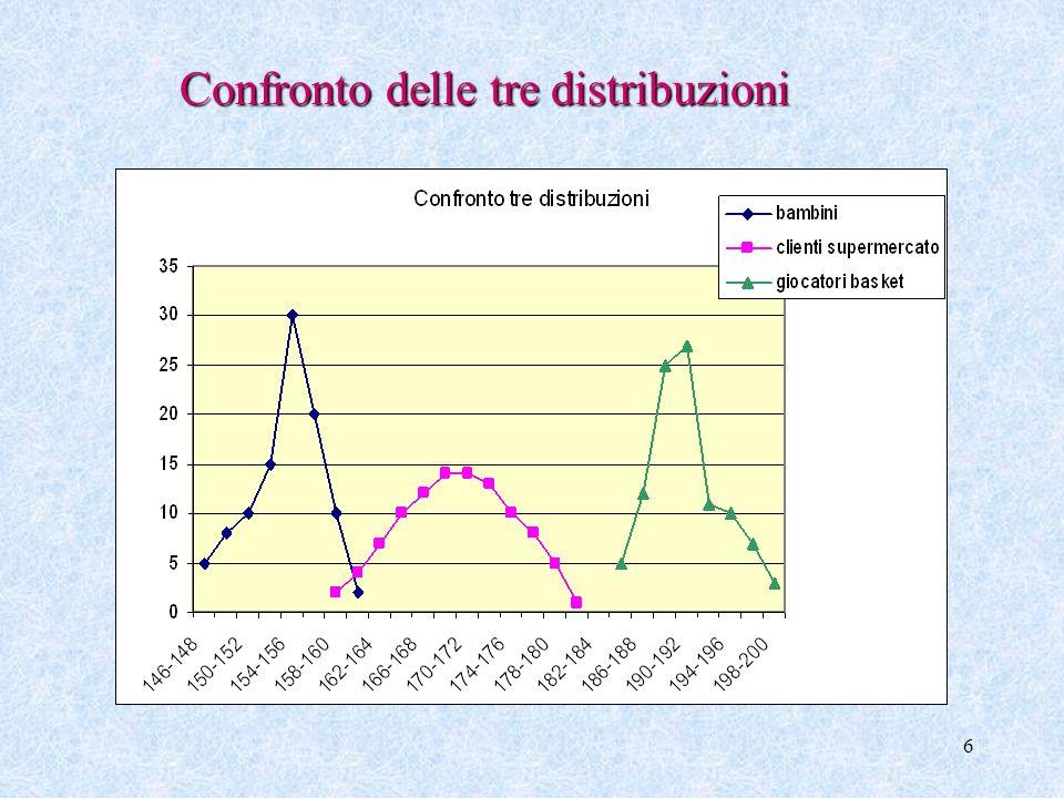 5 Elementi per cui le tre distribuzioni differiscono Valore attorno al quale si distribuiscono i dati Valore attorno al quale si distribuiscono i dati