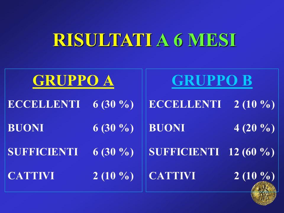 RISULTATI A 6 MESI GRUPPO A ECCELLENTI6 (30 %) BUONI6 (30 %) SUFFICIENTI6 (30 %) CATTIVI2 (10 %) GRUPPO B ECCELLENTI 2 (10 %) BUONI4 (20 %) SUFFICIENT