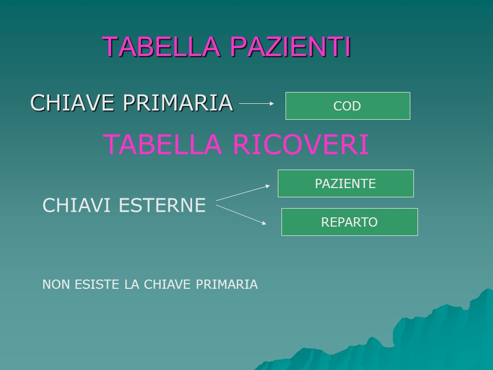 TABELLA PAZIENTI CHIAVE PRIMARIA COD TABELLA RICOVERI CHIAVI ESTERNE PAZIENTE REPARTO NON ESISTE LA CHIAVE PRIMARIA