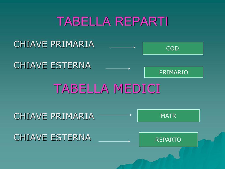 TABELLA REPARTI CHIAVE PRIMARIA CHIAVE ESTERNA TABELLA MEDICI TABELLA MEDICI CHIAVE PRIMARIA CHIAVE ESTERNA COD PRIMARIO MATR REPARTO