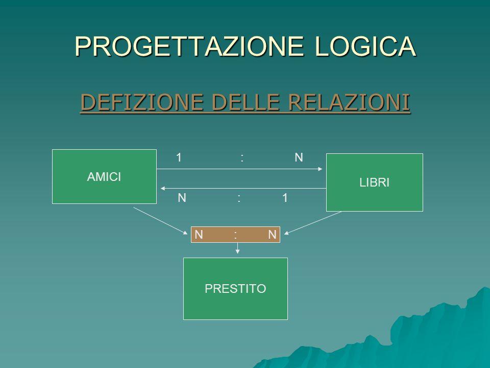 PROGETTAZIONE LOGICA DEFIZIONE DELLE RELAZIONI AMICI LIBRI PRESTITO N : N 1 : N N : 1