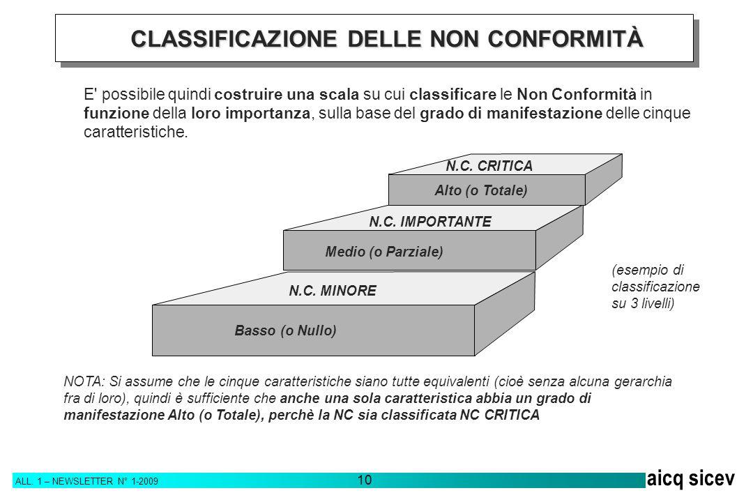 ALL. 1 – NEWSLETTER N° 1-2009 10 aicq sicev NOTA: Si assume che le cinque caratteristiche siano tutte equivalenti (cioè senza alcuna gerarchia fra di