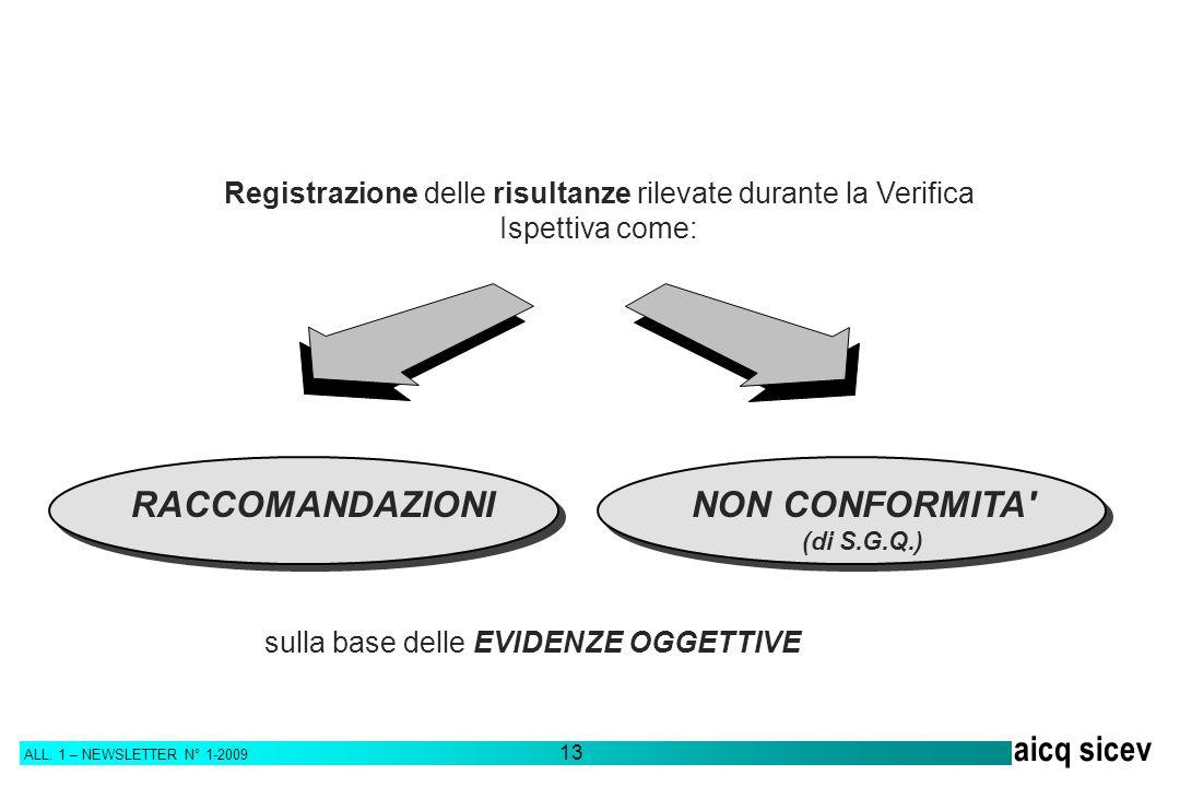 ALL. 1 – NEWSLETTER N° 1-2009 13 aicq sicev Registrazione delle risultanze rilevate durante la Verifica Ispettiva come: RACCOMANDAZIONINON CONFORMITA'