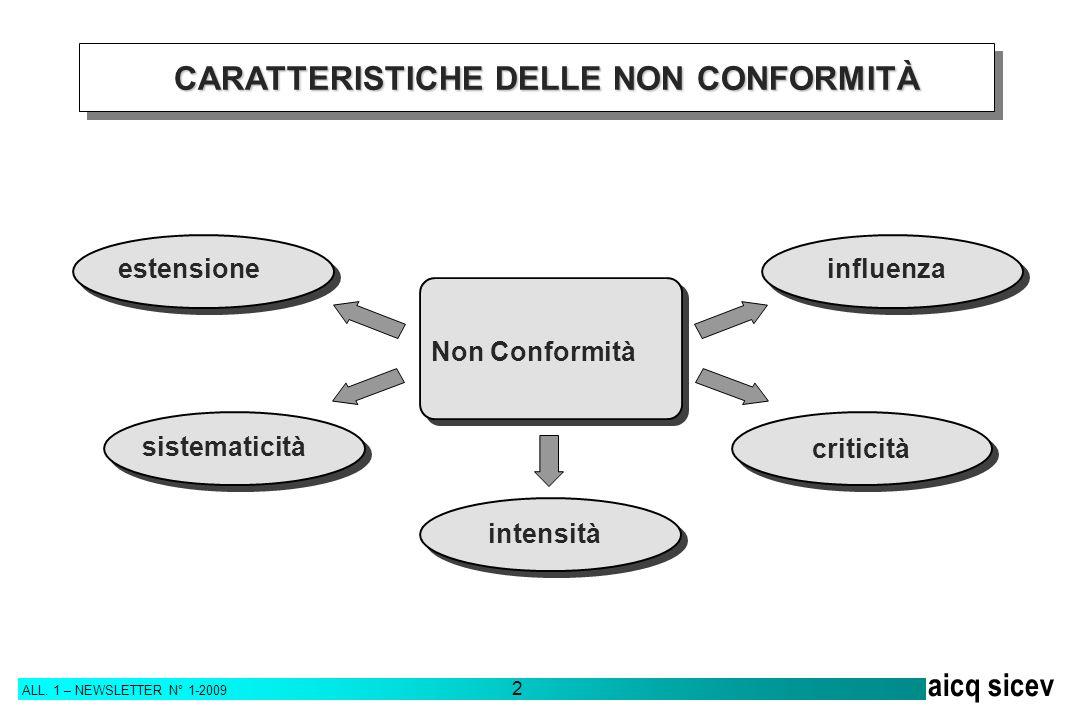 ALL. 1 – NEWSLETTER N° 1-2009 2 aicq sicev CARATTERISTICHE DELLE NONCONFORMITÀ CARATTERISTICHE DELLE NON CONFORMITÀ Non Conformità estensione sistemat