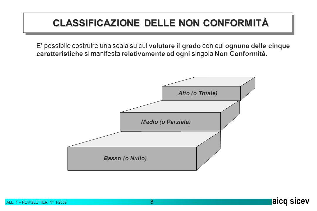 ALL. 1 – NEWSLETTER N° 1-2009 8 aicq sicev E' possibile costruire una scala su cui valutare il grado con cui ognuna delle cinque caratteristiche si ma
