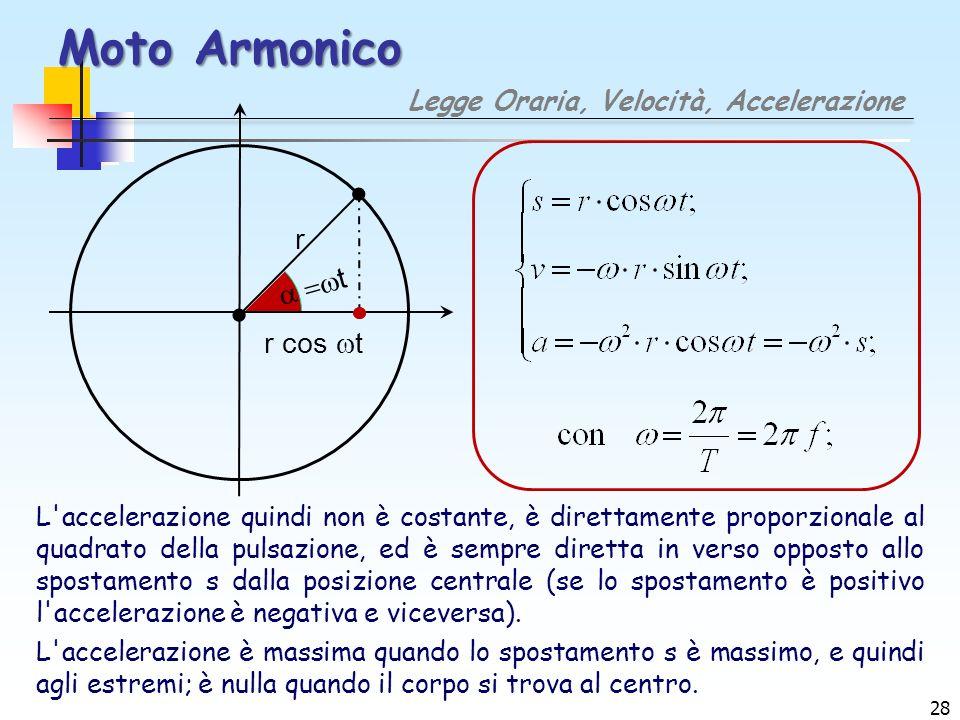 Moto Armonico Legge Oraria, Velocità, Accelerazione t r r cos t L'accelerazione quindi non è costante, è direttamente proporzionale al quadrato della