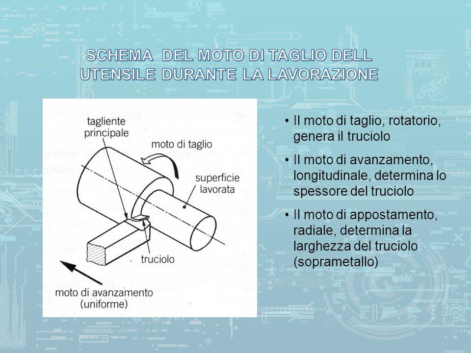 Il moto di taglio, rotatorio, genera il truciolo Il moto di avanzamento, longitudinale, determina lo spessore del truciolo Il moto di appostamento, radiale, determina la larghezza del truciolo (soprametallo)