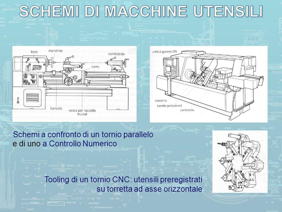 Tornio a Controllo Numerico (CNC)