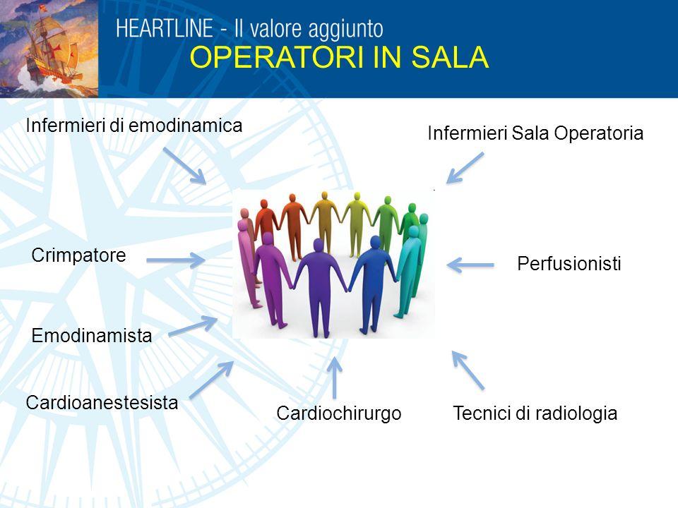 Cardiochirurgo Infermieri sala operatoria Cardioanestesista Infermieri di emodinamica OPERATORI IN SALA Emodinamista Tecnici di radiologia Perfusionis