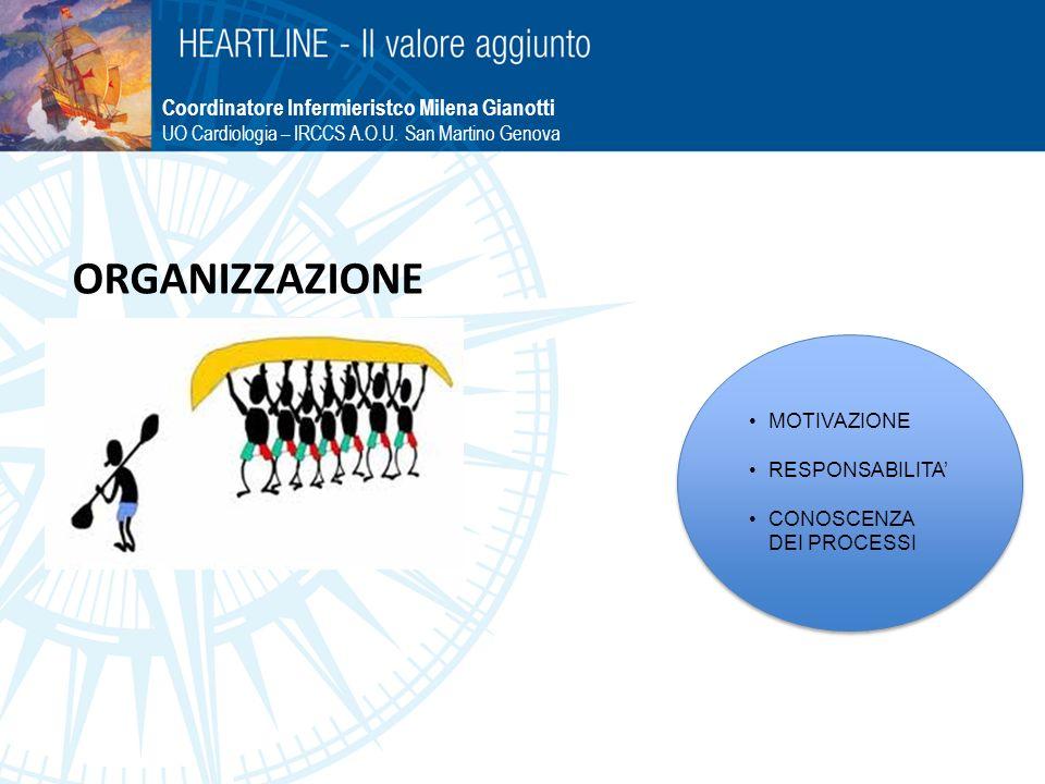 ORGANIZZAZIONE MOTIVAZIONE RESPONSABILITA CONOSCENZA DEI PROCESSI Coordinatore Infermieristco Milena Gianotti UO Cardiologia – IRCCS A.O.U. San Martin