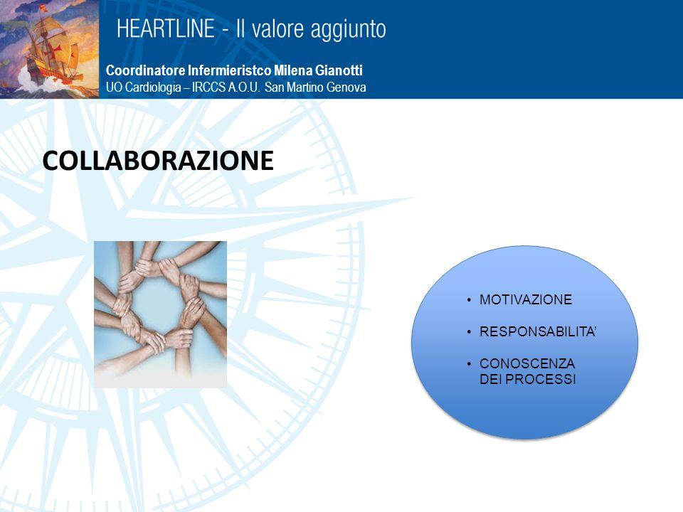 COLLABORAZIONE Coordinatore Infermieristco Milena Gianotti UO Cardiologia – IRCCS A.O.U. San Martino Genova MOTIVAZIONE RESPONSABILITA CONOSCENZA DEI