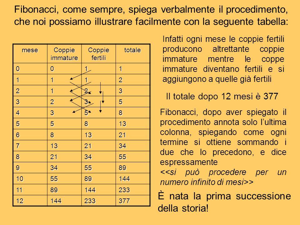 Fibonacci, come sempre, spiega verbalmente il procedimento, che noi possiamo illustrare facilmente con la seguente tabella: mese Coppie immature Coppi