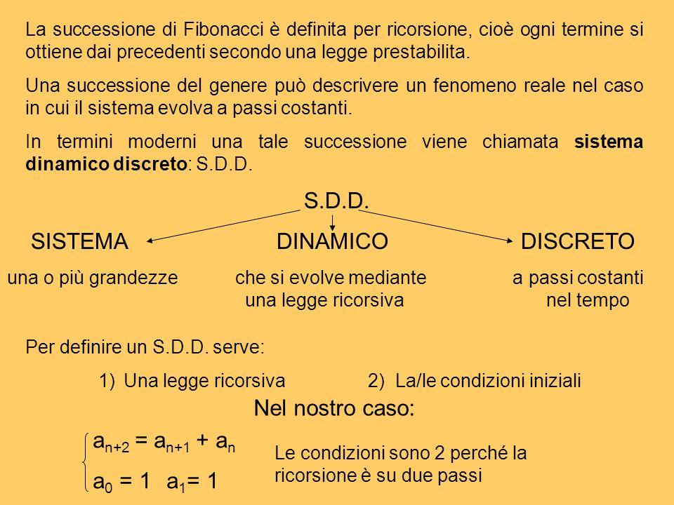 La successione di Fibonacci è definita per ricorsione, cioè ogni termine si ottiene dai precedenti secondo una legge prestabilita. Una successione del