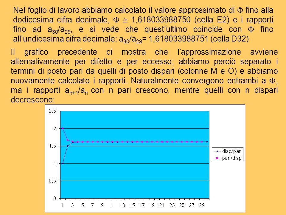 Nel foglio di lavoro abbiamo calcolato il valore approssimato di fino alla dodicesima cifra decimale, 1,618033988750 (cella E2) e i rapporti fino ad a