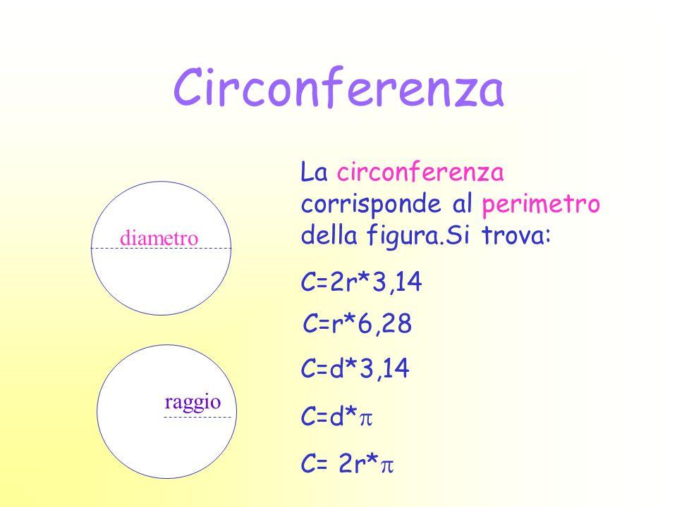 Circonferenza La circonferenza corrisponde al perimetro della figura.Si trova: C=2r*3,14 diametro raggio C=r*6,28 C=d*3,14 C=d* C= 2r*
