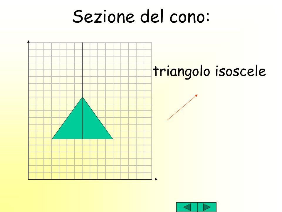Sezione del cono: triangolo isoscele