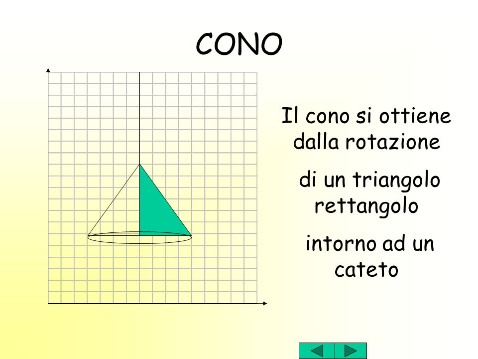 CONO Il cono si ottiene dalla rotazione di un triangolo rettangolo intorno ad un cateto