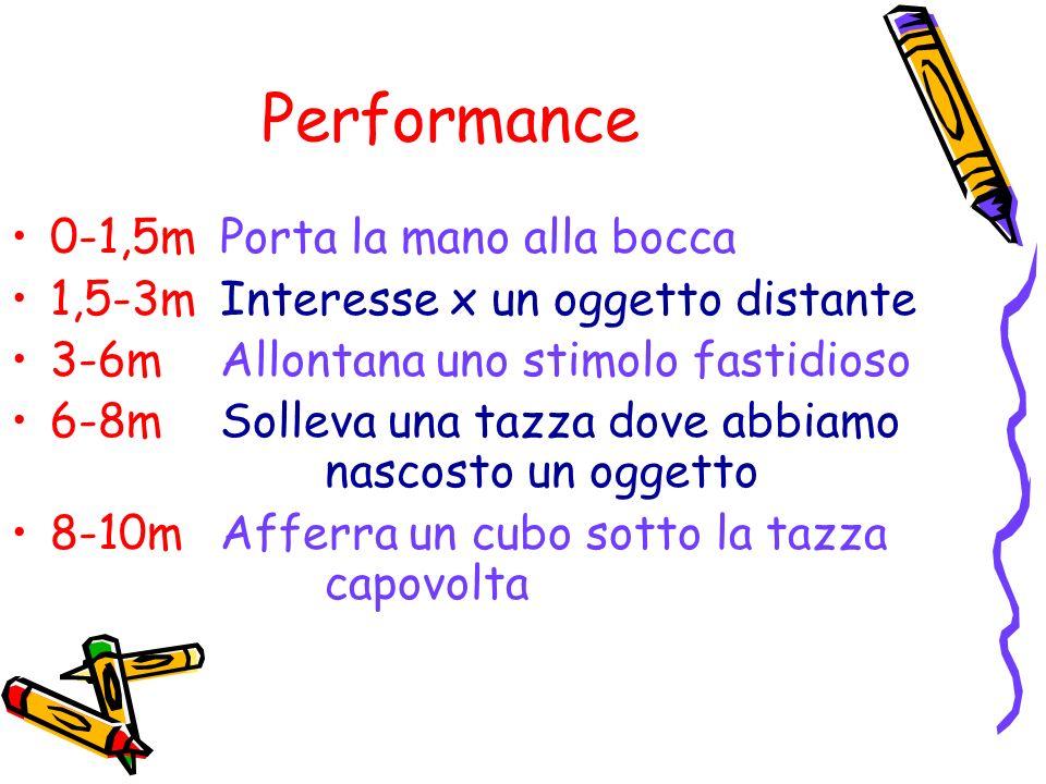 Performance 0-1,5mPorta la mano alla bocca 1,5-3mInteresse x un oggetto distante 3-6mAllontana uno stimolo fastidioso 6-8mSolleva una tazza dove abbia