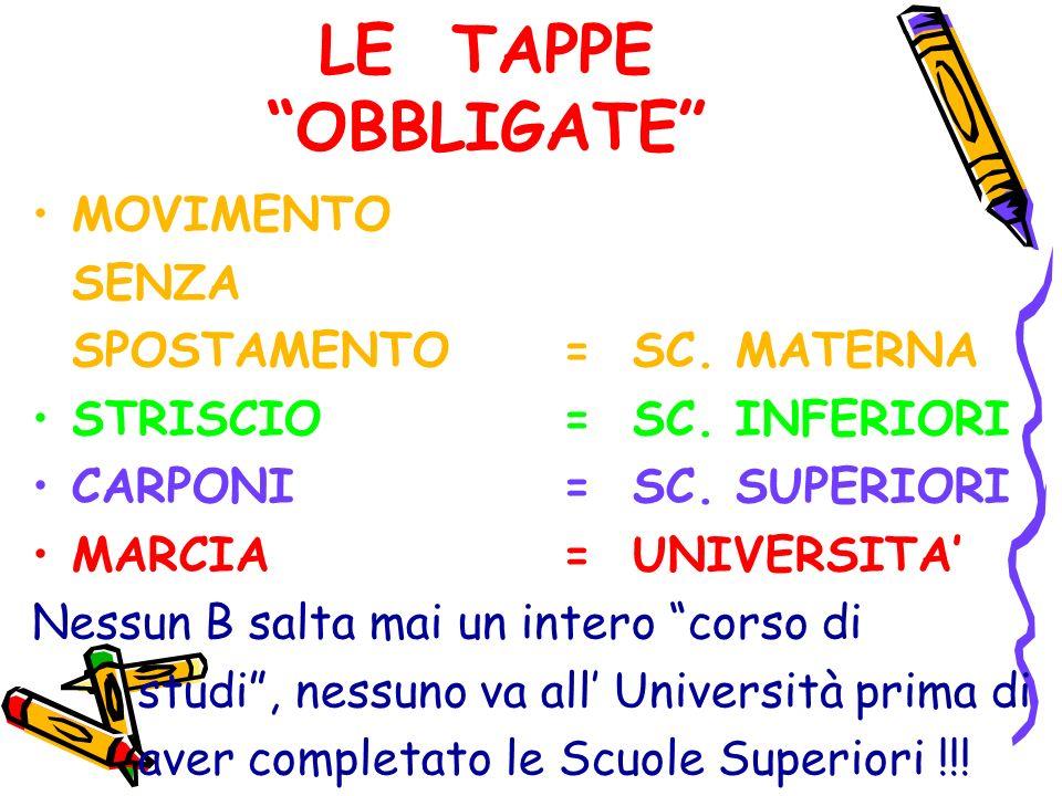 LE TAPPE OBBLIGATE MOVIMENTO SENZA SPOSTAMENTO= SC. MATERNA STRISCIO = SC. INFERIORI CARPONI = SC. SUPERIORI MARCIA = UNIVERSITA Nessun B salta mai un