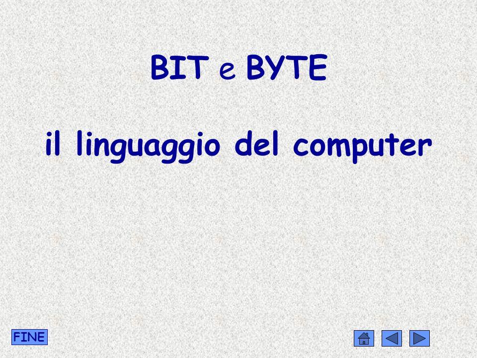 COMBINAZIONE DI BIT Con 8 bit, è possibile rappresentare la scelta fra 256 alternative diverse (2 8 =256) da 00000000… …a 11111111 passando per tutte le combinazioni intermedie (00000001, 00000010, …) FINE