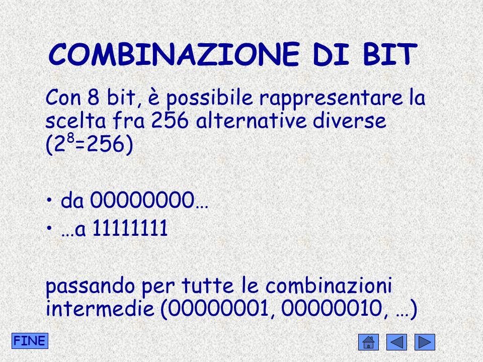 COMBINAZIONE DI BIT Con 8 bit, è possibile rappresentare la scelta fra 256 alternative diverse (2 8 =256) da 00000000… …a 11111111 passando per tutte